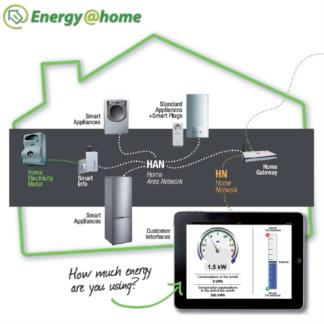 Association -  Energy@home